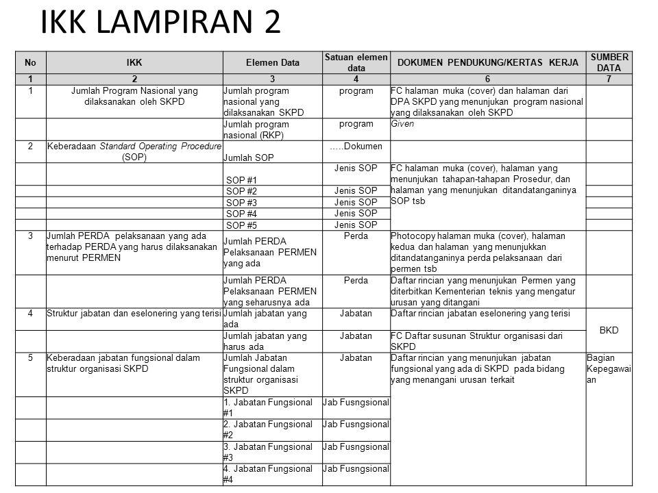 INDIKATOR KINERJA KUNCI (IKK) LAMPIRAN 2