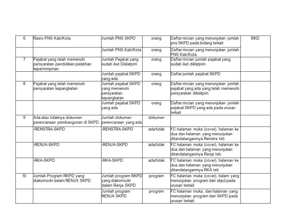 IKK LAMPIRAN 2 NoIKKElemen Data Satuan elemen data DOKUMEN PENDUKUNG/KERTAS KERJA SUMBER DATA 123467 1Jumlah Program Nasional yang dilaksanakan oleh SKPD Jumlah program nasional yang dilaksanakan SKPD programFC halaman muka (cover) dan halaman dari DPA SKPD yang menunjukan program nasional yang dilaksanakan oleh SKPD Jumlah program nasional (RKP) programGiven 2Keberadaan Standard Operating Procedure (SOP) Jumlah SOP …..Dokumen SOP #1 Jenis SOPFC halaman muka (cover), halaman yang menunjukan tahapan-tahapan Prosedur, dan halaman yang menunjukan ditandatanganinya SOP tsb SOP #2 Jenis SOP SOP #3 Jenis SOP SOP #4 Jenis SOP SOP #5 Jenis SOP 3Jumlah PERDA pelaksanaan yang ada terhadap PERDA yang harus dilaksanakan menurut PERMEN Jumlah PERDA Pelaksanaan PERMEN yang ada PerdaPhotocopy halaman muka (cover), halaman kedua dan halaman yang menunjukkan ditandatanganinya perda pelaksanaan dari permen tsb Jumlah PERDA Pelaksanaan PERMEN yang seharusnya ada PerdaDaftar rincian yang menunjukan Permen yang diterbitkan Kementerian teknis yang mengatur urusan yang ditangani 4Struktur jabatan dan eselonering yang terisiJumlah jabatan yang ada JabatanDaftar rincian jabatan eselonering yang terisi BKD Jumlah jabatan yang harus ada JabatanFC Daftar susunan Struktur organisasi dari SKPD 5Keberadaan jabatan fungsional dalam struktur organisasi SKPD Jumlah Jabatan Fungsional dalam struktur organisasi SKPD JabatanDaftar rincian yang menunjukan jabatan fungsional yang ada di SKPD pada bidang yang menangani urusan terkait Bagian Kepegawai an 1.