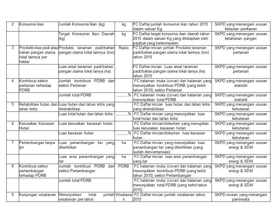 76Penerapan pengelolaan arsip secara baku Jumlah SKPD yang telah menerapkan arsip secara baku,,,,,,,,,.%FC Daftar nama-nama SKPD yang telah menerapkan arsip secara baku - modul arsip secara baku SKPD yang menangani urusan Kearsipan Jumlah SKPD Daftar rincian Jumlah SKPD di Kab/Kota berdasarkan SOTK yang ditandatangani oleh pejabat yang berwenang SKPD yang menangani urusan Kearsipan 77Kegiatan peningkatan SDM pengelola kearsipan Menunjukkan jumlah kegiatan peningkatan SDM pengelola arsip Kegiata n FC Laporan kegiatan peningkatan SDM pengelola arsip sejumlah banyaknya kegiatan yang dilaksanakan SKPD yang menangani urusan Kearsipan 78Koleksi buku yang tersedia di perpustakaan daerah Jumlah koleksi judul buku yang tersedia di perpustakaan daerah FC Daftar Rincian yang menunjukkan jumlah koleksi judul buku yang tersedia di perpustakaan daerah, ditandatangani oleh pejabat terkait SKPD yang menangani urusan perpustakaan Jumlah koleksi jumlah buku yang tersedia di perpustakaan daerah FC Daftar rincian yang menunjukkan koleksi jumlah buku yang tersedia di perpustakaan SKPD yang menangani urusan perpustakaan 79Pengunjung perpustakaan Jumlah kunjungan ke perpustakaan selama 1 tahun FC Daftar rincian jumlah kunjungan ke perpustakaan selama tahun 2015 yang ditandatangani oleh pejabat terkait SKPD yang menangani urusan perpustakaan Jumlah orang dalam populasi yang harus dilayani FC Daftar rincian yang menunjukkanjumlah orang dalam populasi yang harus dilayani (jumlah penduduk yang berusia 10 sd 59 tahun) SKPD yang menangani urusan perpustakaan URUSAN PILIHAN 1Produksi perikananJumlah Produksi ikan (ton) tonFC Daftar jumlah produksi ikan dalam satuan ton pada tahun 2015 SKPD yang menangani urusan kelautan perikanan Target Produksi Ikan Daerah (ton) tonTarget produksi ikan daerah tahun 2015SKPD yang menangani urusan kelautan perikanan