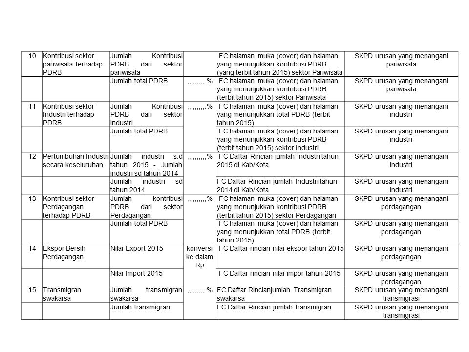 2Konsumsi ikanJumlah Konsumsi Ikan (kg)kgFC Daftar jumlah konsumsi ikan tahun 2015 dalam satuan Kg SKPD yang menangani urusan kelautan perikanan Target Konsumsi Ikan Daerah (kg) kgFC Daftar target konsumsi ikan daerah tahun 2015 dalam satuan Kg yang ditetapkan oleh pejabat yang berkompeten SKPD yang menangani urusan ketahanan pangan 3Produktivitas padi atau bahan pangan utama lokal lainnya per hektar Produksi tanaman padi/bahan pangan utama lokal lainnya (ton) RasioFC Daftar rincian jumlah Produksi tanaman padi/bahan pangan utama lokal lainnya (ton) tahun 2015 SKPD yang menangani urusan pertanian Luas areal tanaman padi/bahan pangan utama lokal lainya (ha) FC Daftar rincian Luas areal tanaman padi/bahan pangan utama lokal lainya (ha) tahun 2015 SKPD yang menangani urusan pertanian 4Kontribusi sektor pertanian terhadap PDRB Jumlah kontribusi PDRB dari sektor Pertanian FC halaman muka (cover) dan halaman yang menunjukkan kontribusi PDRB (yang terbit tahun 2015) sektor Pertanian SKPD yang menangani urusan statistik Jumlah total PDRB,,,,,,,,,.% FC halaman muka (cover) dan halaman yang menunjukkan total PDRB SKPD yang menangani urusan statistik 5Rehabilitasi hutan dan lahan kritis Luas hutan dan lahan kritis yang direhabilitasi FC Daftar rincian luas hutan dan lahan kritis yang direhabilitasi SKPD yang menangani urusan kehutanan Luas total hutan dan lahan kritis,,,,,,,,,.% FC Daftar rincian yang menunjukkan luas total hutan dan lahan kritis SKPD yang menangani urusan kehutanan 6Kerusakan Kawasan Hutan Luas kerusakan kawasan hutan FC Daftar rincian/dokumen yang menujukan luas kerusakan kawasan hutan SKPD yang menangani urusan kehutanan Luas kawasan hutan,,,,,,,,,.% FC Daftar rincian/dokumen luas kawasan hutan SKPD yang menangani urusan kehutanan 7Pertambangan tanpa ijin Luas penambangan liar yang ditertibkan ha FC Daftar rincian yang menunjukkan luas penambangan liar yang ditertibkan (yang sudah diinventarisasi) SKPD yang menangani urusan energi & SDM Luas area penambanga