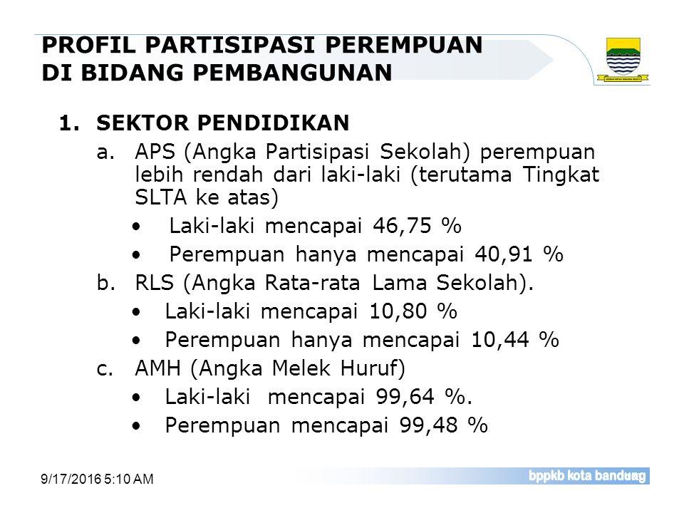 PROFIL PARTISIPASI PEREMPUAN DI BIDANG PEMBANGUNAN 1.SEKTOR PENDIDIKAN a.APS (Angka Partisipasi Sekolah) perempuan lebih rendah dari laki-laki (teruta