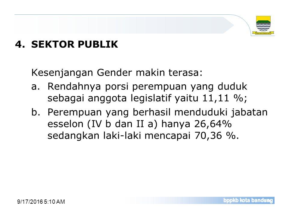 4.SEKTOR PUBLIK Kesenjangan Gender makin terasa: a.Rendahnya porsi perempuan yang duduk sebagai anggota legislatif yaitu 11,11 %; b.Perempuan yang ber