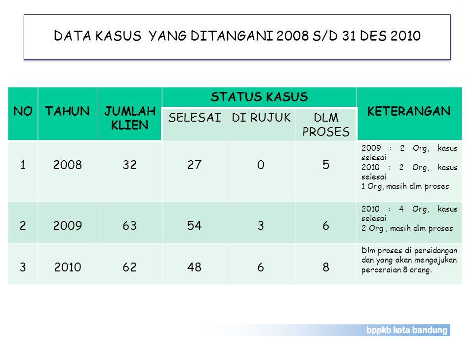DATA KASUS YANG DITANGANI 2008 S/D 31 DES 2010 NOTAHUNJUMLAH KLIEN STATUS KASUS KETERANGAN SELESAIDI RUJUKDLM PROSES 12008322705 2009 : 2 Org, kasus s