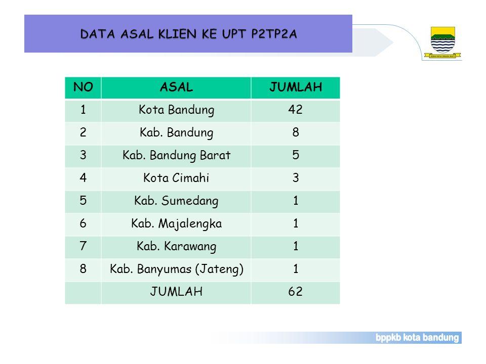 NOASALJUMLAH 1Kota Bandung42 2Kab. Bandung8 3Kab. Bandung Barat5 4Kota Cimahi3 5Kab. Sumedang1 6Kab. Majalengka1 7Kab. Karawang1 8Kab. Banyumas (Jaten