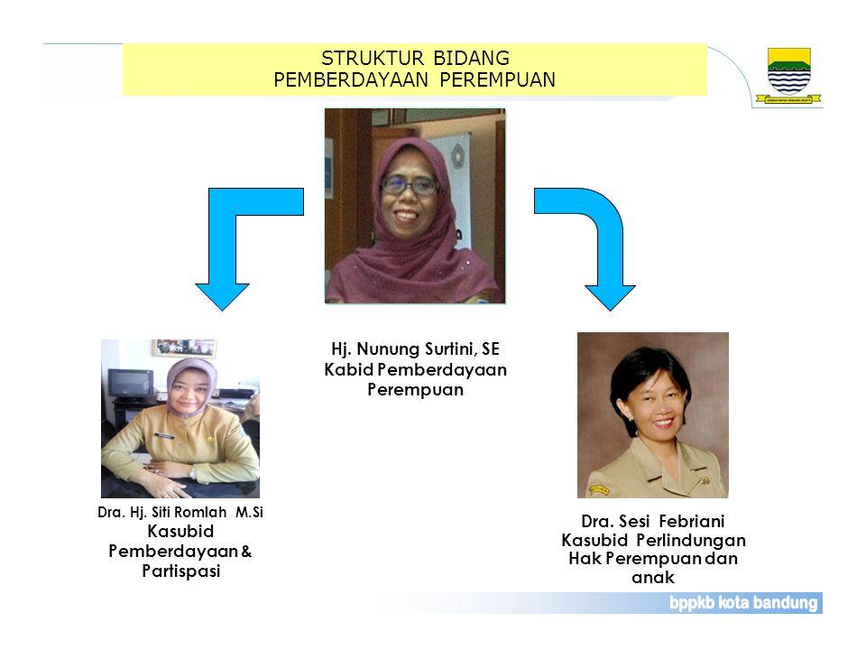 STRUKTUR BIDANG PEMBERDAYAAN PEREMPUAN Dra. Hj. Siti Romlah M.Si Kasubid Pemberdayaan & Partispasi Dra. Sesi Febriani Kasubid Perlindungan Hak Perempu