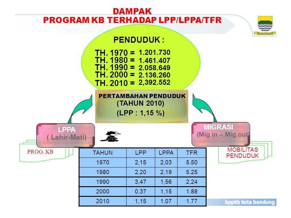 DAMPAK PROGRAM KB TERHADAP LPP/LPPA/TFR MOBILITAS PENDUDUK PROG. KB LPPA ( Lahir-Mati) MIGRASI (Mig in – Mig out) TH. 1970 = TH. 2010 = PENDUDUK : PER