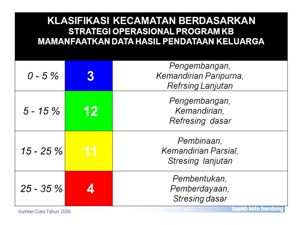 KLASIFIKASI KECAMATAN BERDASARKAN STRATEGI OPERASIONAL PROGRAM KB MAMANFAATKAN DATA HASIL PENDATAAN KELUARGA 0 - 5 % 3 Pengembangan, Kemandirian Parip