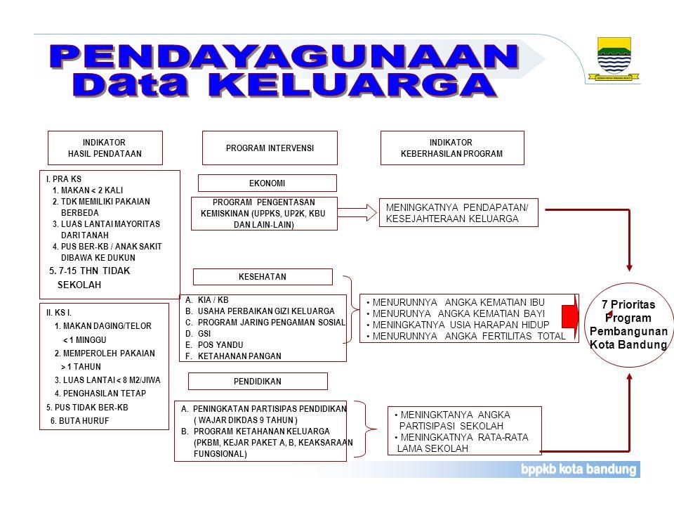 PROGRAM PENGENTASAN KEMISKINAN (UPPKS, UP2K, KBU DAN LAIN-LAIN) A.KIA / KB B.USAHA PERBAIKAN GIZI KELUARGA C.PROGRAM JARING PENGAMAN SOSIAL D. GSI E.