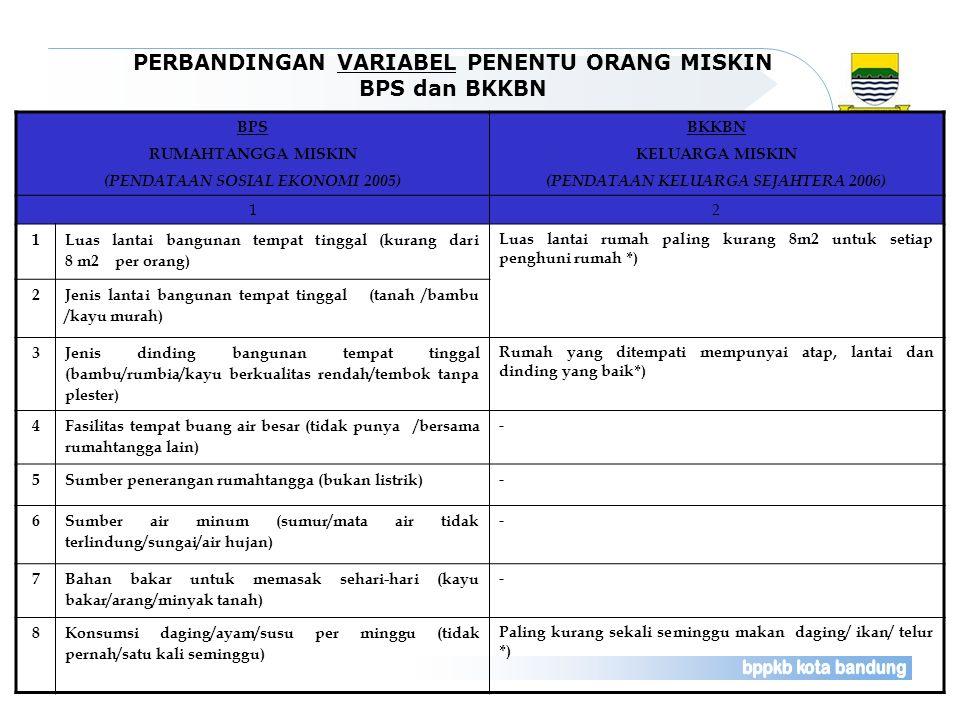 PERBANDINGAN VARIABEL PENENTU ORANG MISKIN BPS dan BKKBN BPS RUMAHTANGGA MISKIN (PENDATAAN SOSIAL EKONOMI 2005) BKKBN KELUARGA MISKIN (PENDATAAN KELUA