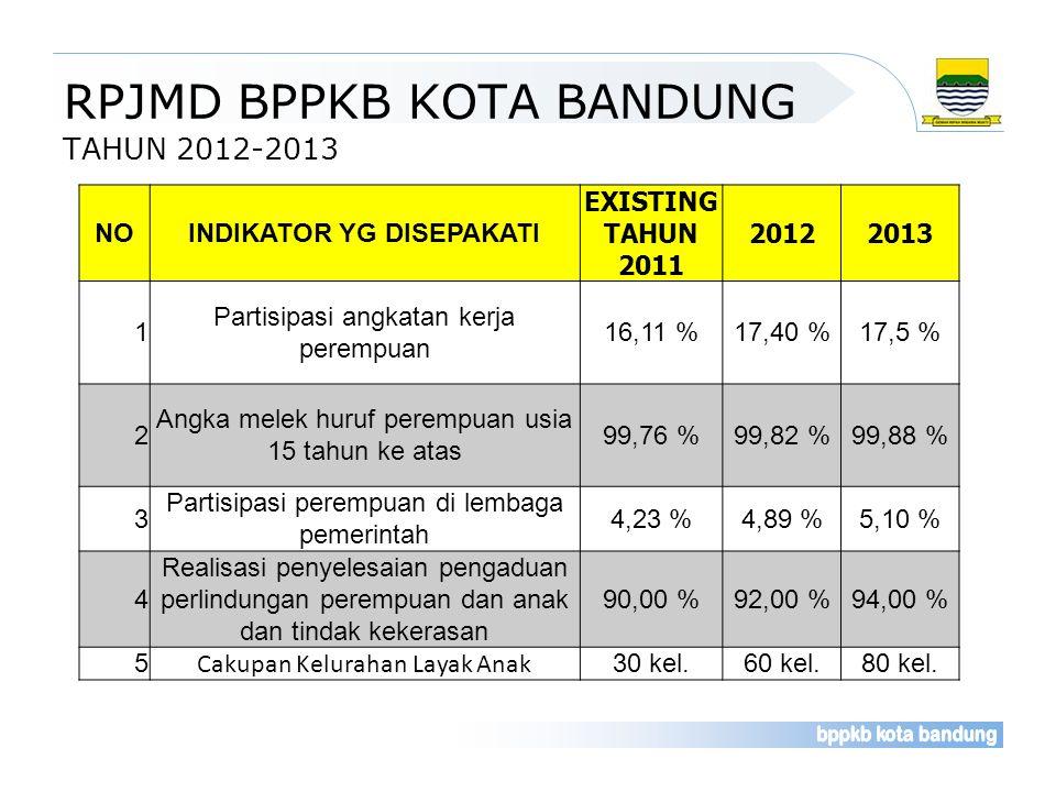 RPJMD BPPKB KOTA BANDUNG TAHUN 2012-2013 NOINDIKATOR YG DISEPAKATI EXISTING TAHUN 2011 20122013 1 Partisipasi angkatan kerja perempuan 16,11 %17,40 %1