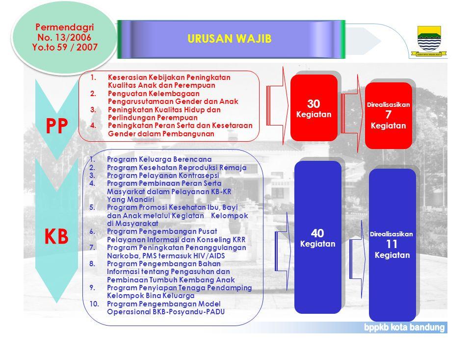 Permendagri No. 13/2006 Yo.to 59 / 2007 Permendagri No. 13/2006 Yo.to 59 / 2007 URUSAN WAJIB KB 1.Program Keluarga Berencana 2.Program Kesehatan Repro