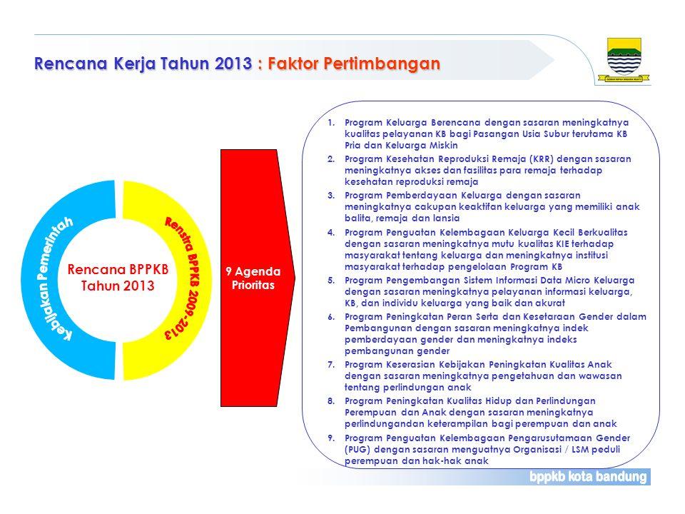 Rencana Kerja Tahun 2013 : Faktor Pertimbangan Rencana BPPKB Tahun 2013 1.Program Keluarga Berencana dengan sasaran meningkatnya kualitas pelayanan KB