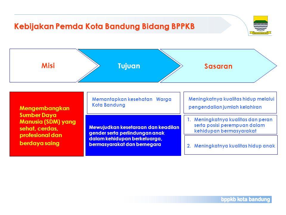 Kebijakan Pemda Kota Bandung Bidang BPPKB Misi Sasaran 1. Meningkatnya kualitas dan peran serta posisi perempuan dalam kehidupan bermasyarakat 2. Meni