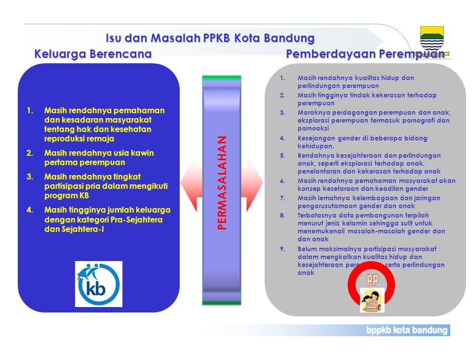 Isu dan Masalah PPKB Kota Bandung 1. Masih rendahnya pemahaman dan kesadaran masyarakat tentang hak dan kesehatan reproduksi remaja 2. Masih rendahnya