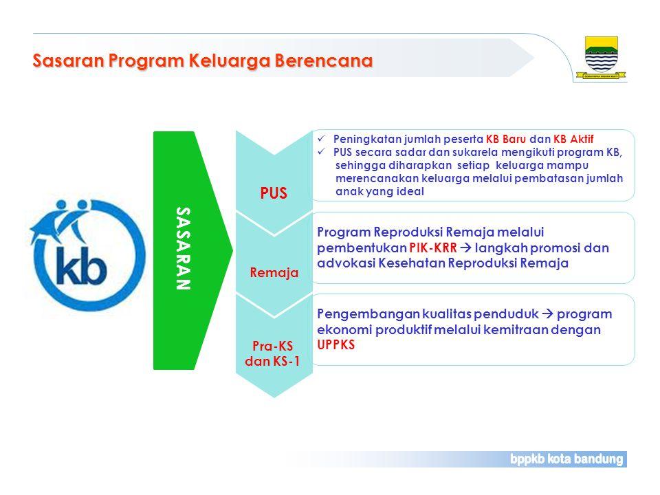 Sasaran Program Keluarga Berencana PUS Peningkatan jumlah peserta KB Baru dan KB Aktif PUS secara sadar dan sukarela mengikuti program KB, sehingga di