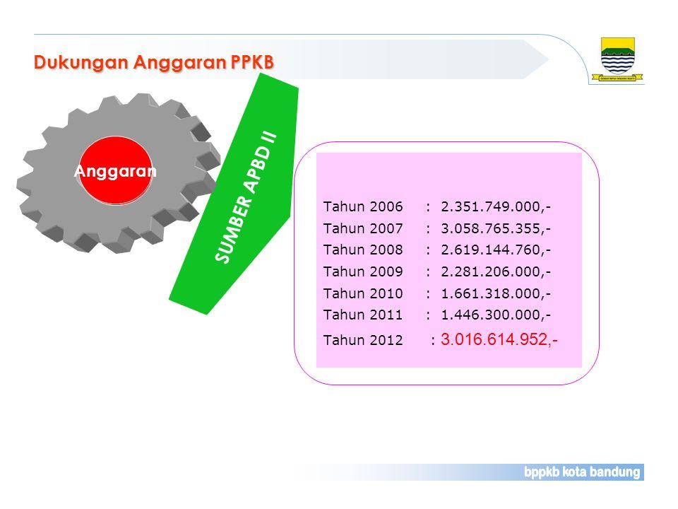 Dukungan Anggaran PPKB Tahun 2006 : 2.351.749.000,- Tahun 2007: 3.058.765.355,- Tahun 2008: 2.619.144.760,- Tahun 2009: 2.281.206.000,- Tahun 2010: 1.