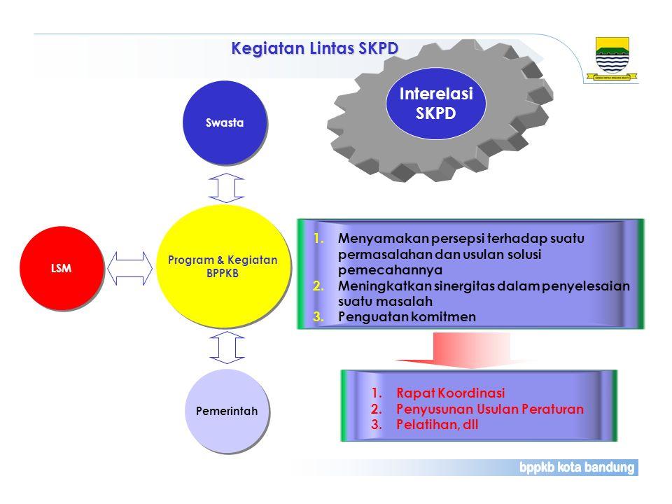 Kegiatan Lintas SKPD Program & Kegiatan BPPKB Program & Kegiatan BPPKB Swasta LSM Pemerintah 1.Rapat Koordinasi 2.Penyusunan Usulan Peraturan 3.Pelati