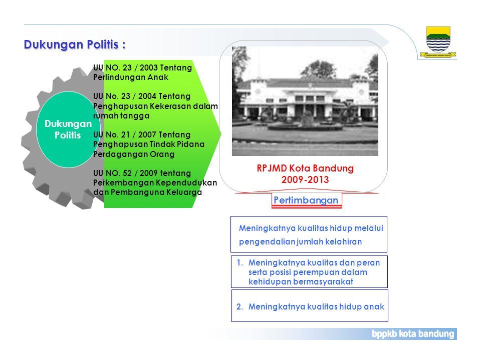 Dukungan Politis Dukungan Politis : UU NO. 23 / 2003 Tentang Perlindungan Anak UU No. 23 / 2004 Tentang Penghapusan Kekerasan dalam rumah tangga UU No
