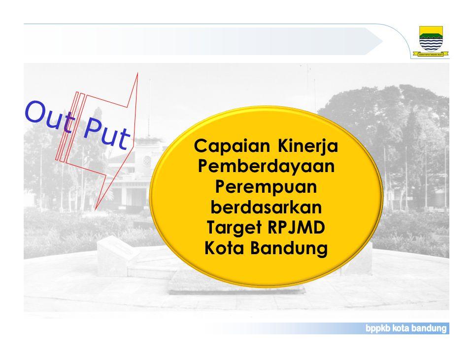 Out Put Capaian Kinerja Pemberdayaan Perempuan berdasarkan Target RPJMD Kota Bandung