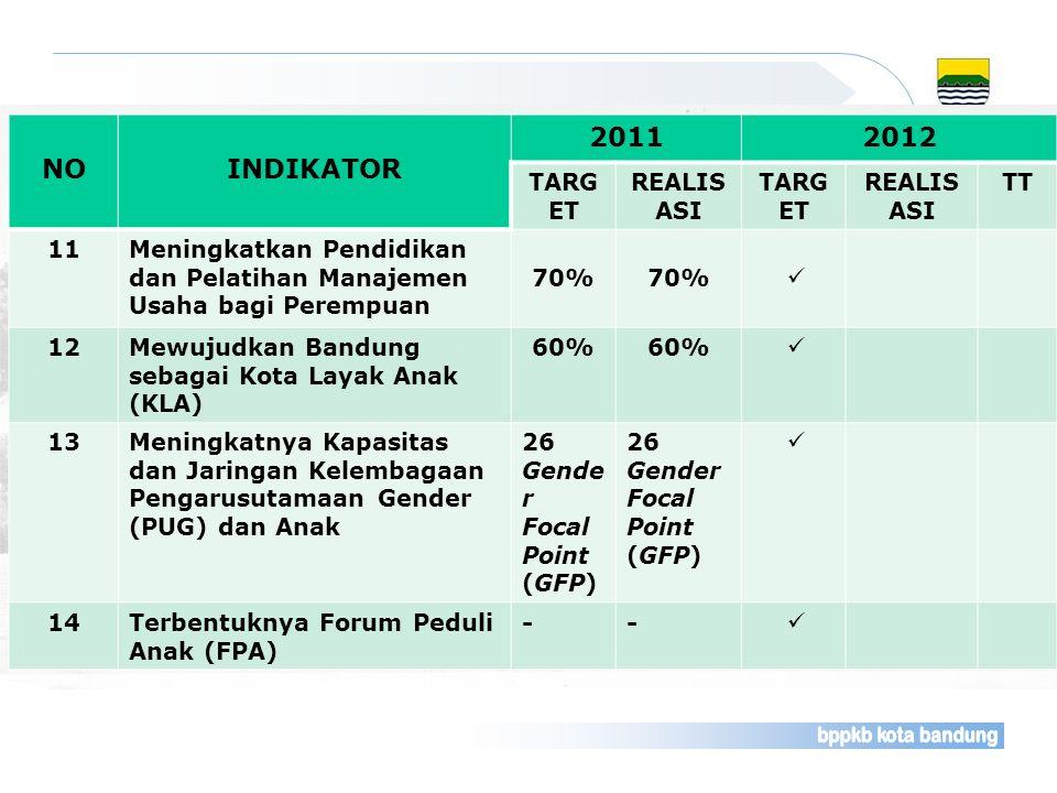 NOINDIKATOR 20112012 TARG ET REALIS ASI TARG ET REALIS ASI TT 11Meningkatkan Pendidikan dan Pelatihan Manajemen Usaha bagi Perempuan 70% 12Mewujudkan