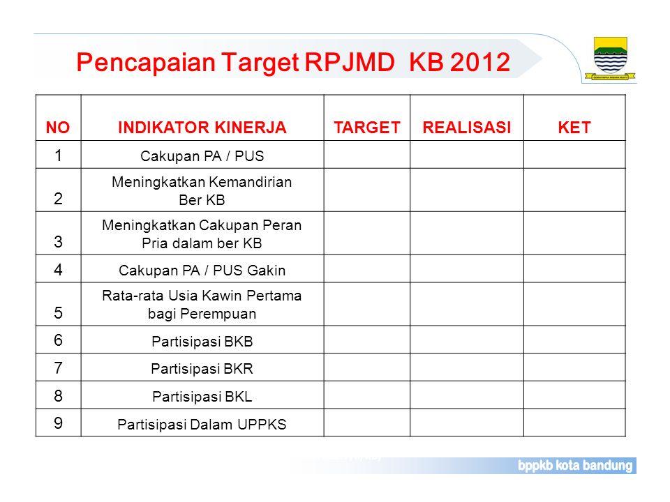 Pencapaian Target RPJMD KB 2012 Sumber : Laporan Rutin Bulanan Pelayanan Kontrasepsi (Rek. Kab. F/II/KB) NOINDIKATOR KINERJATARGETREALISASIKET 1 Cakup