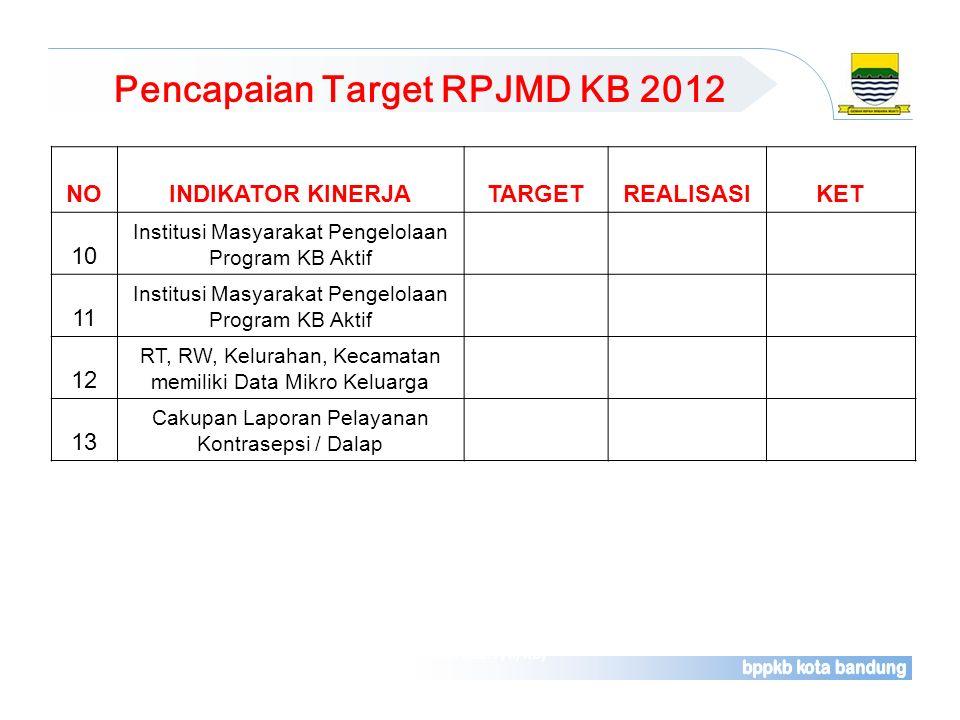 Pencapaian Target RPJMD KB 2012 Sumber : Laporan Rutin Bulanan Pelayanan Kontrasepsi (Rek. Kab. F/II/KB) NOINDIKATOR KINERJATARGETREALISASIKET 10 Inst