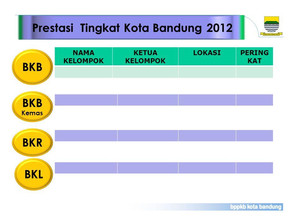 NAMA KELOMPOK KETUA KELOMPOK LOKASIPERING KAT BKB Prestasi Tingkat Kota Bandung 2012 BKR BKL BKB Kemas