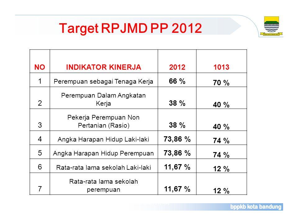 Target RPJMD PP 2012 Sumber : Laporan Rutin Bulanan Pelayanan Kontrasepsi (Rek. Kab. F/II/KB) NOINDIKATOR KINERJA20121013 1 Perempuan sebagai Tenaga K