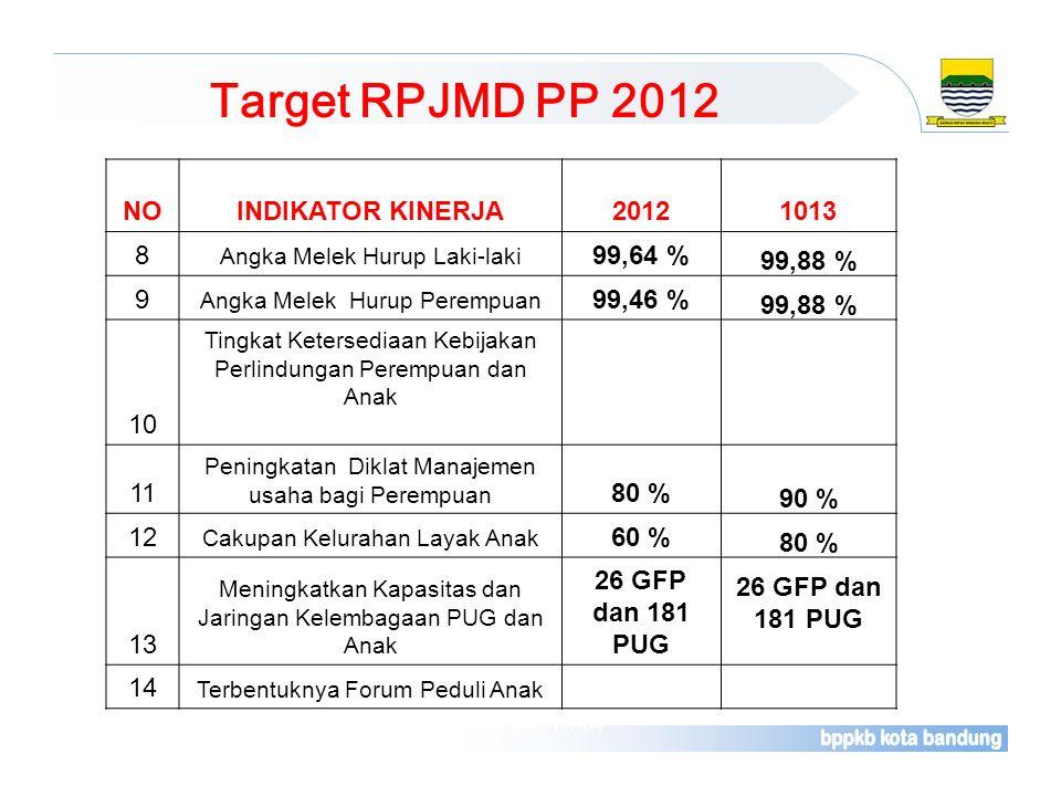 Target RPJMD PP 2012 Sumber : Laporan Rutin Bulanan Pelayanan Kontrasepsi (Rek. Kab. F/II/KB) NOINDIKATOR KINERJA20121013 8 Angka Melek Hurup Laki-lak
