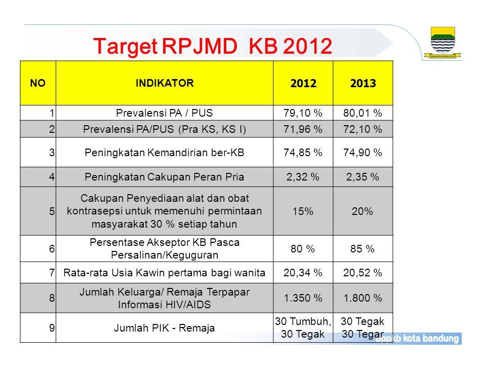 NOINDIKATOR 20122013 1Prevalensi PA / PUS79,10 %80,01 % 2Prevalensi PA/PUS (Pra KS, KS I)71,96 %72,10 % 3Peningkatan Kemandirian ber-KB74,85 %74,90 %