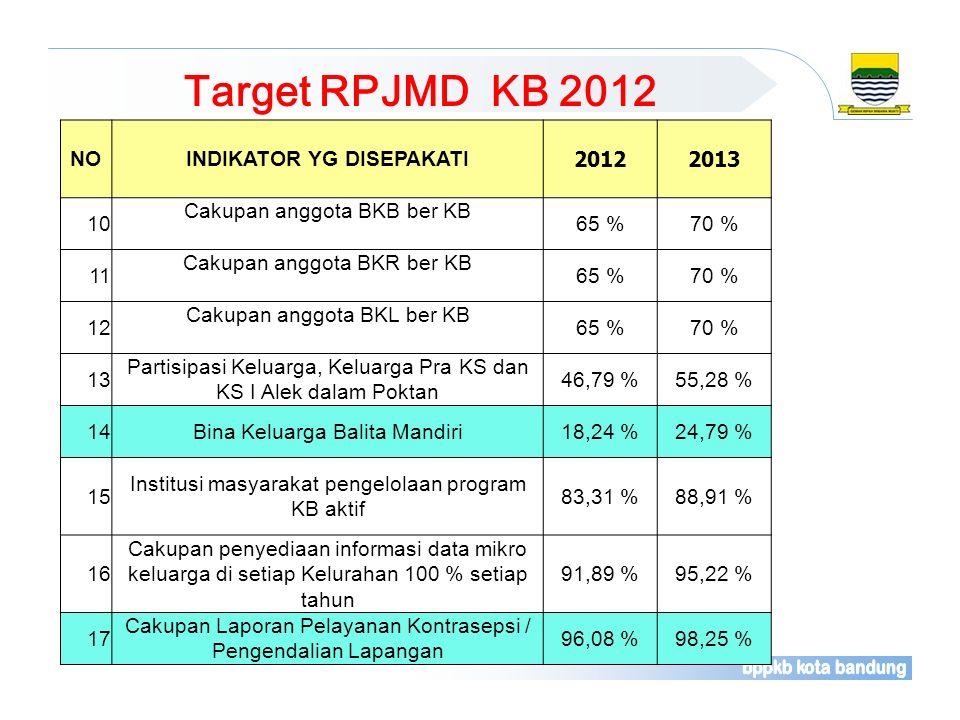 NOINDIKATOR YG DISEPAKATI 20122013 10 Cakupan anggota BKB ber KB 65 %70 % 11 Cakupan anggota BKR ber KB 65 %70 % 12 Cakupan anggota BKL ber KB 65 %70