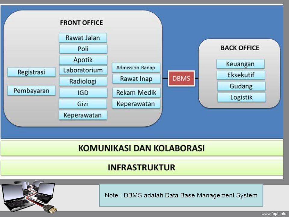 Note : DBMS adalah Data Base Management System