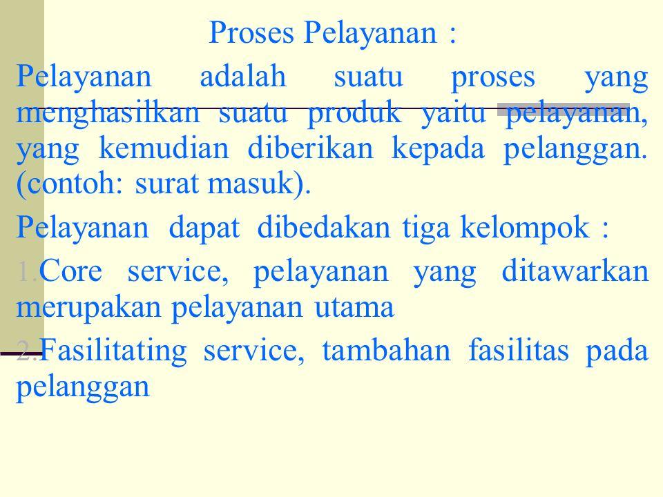 Proses Pelayanan : Pelayanan adalah suatu proses yang menghasilkan suatu produk yaitu pelayanan, yang kemudian diberikan kepada pelanggan.