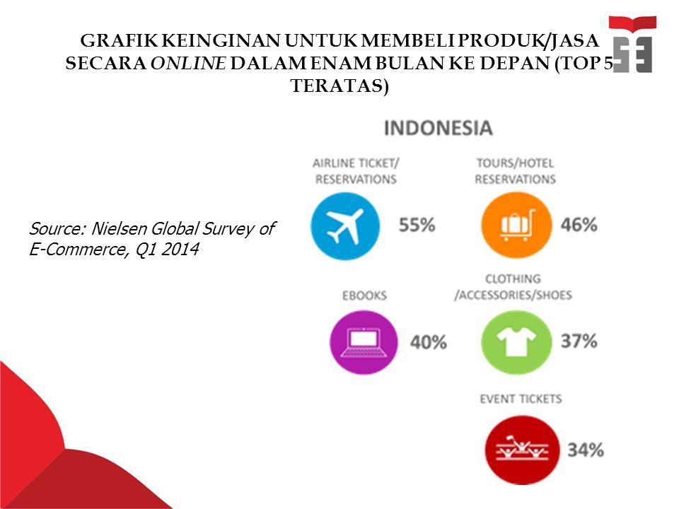 GRAFIK KEINGINAN UNTUK MEMBELI PRODUK/JASA SECARA ONLINE DALAM ENAM BULAN KE DEPAN (TOP 5 TERATAS) Source: Nielsen Global Survey of E-Commerce, Q1 2014
