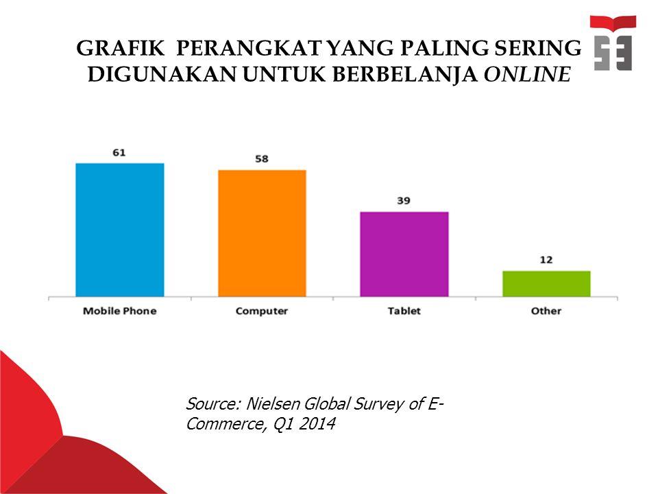 GRAFIK PERANGKAT YANG PALING SERING DIGUNAKAN UNTUK BERBELANJA ONLINE Source: Nielsen Global Survey of E- Commerce, Q1 2014