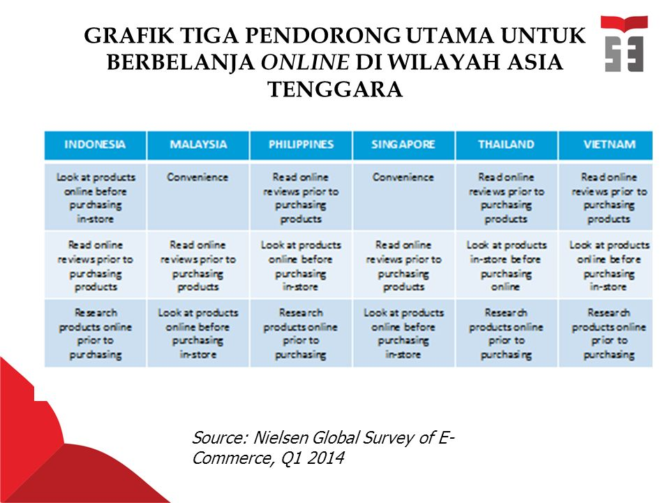 GRAFIK TIGA PENDORONG UTAMA UNTUK BERBELANJA ONLINE DI WILAYAH ASIA TENGGARA Source: Nielsen Global Survey of E- Commerce, Q1 2014