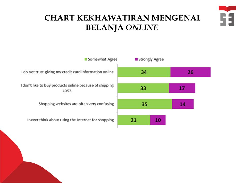 CHART KEKHAWATIRAN MENGENAI BELANJA ONLINE