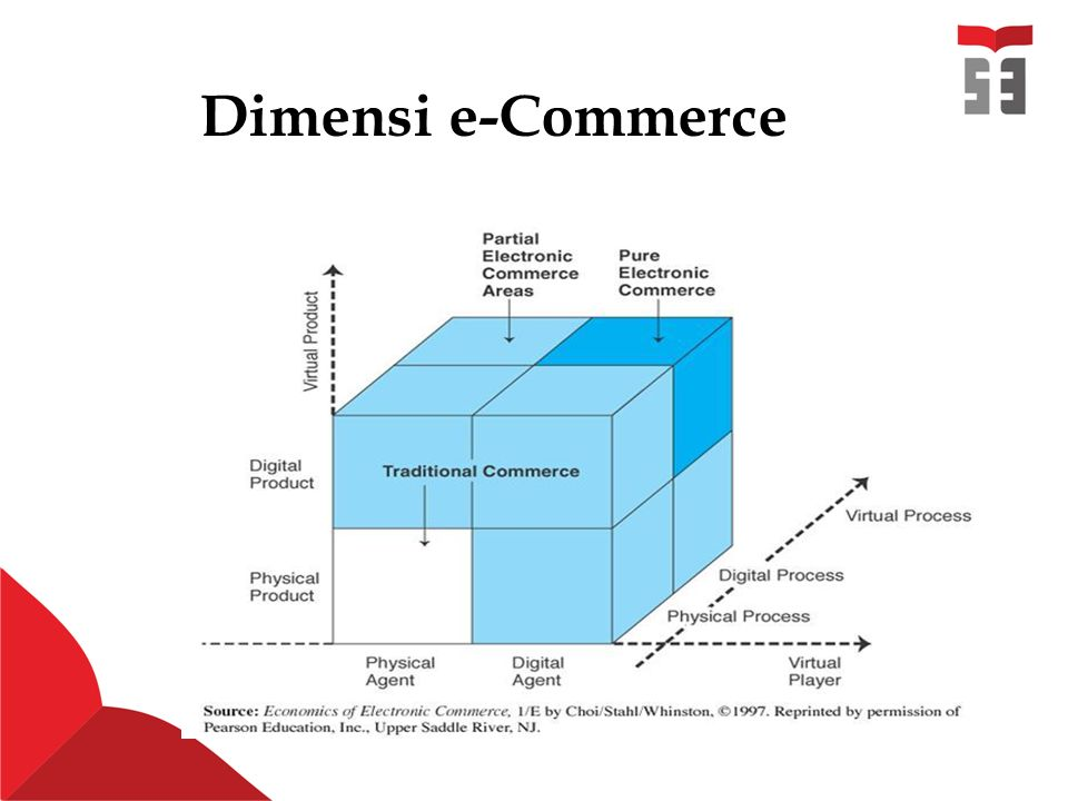 Dimensi e-Commerce