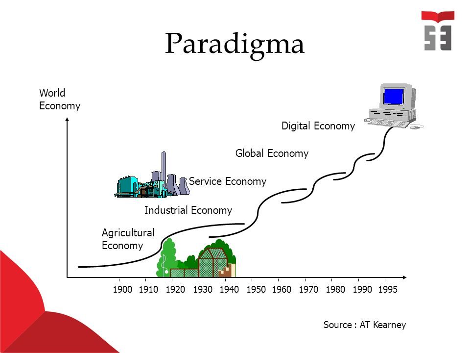 Paradigma Source : AT Kearney World Economy 19001910192019301940195019601970198019901995 Digital Economy Global Economy Industrial Economy Service Eco