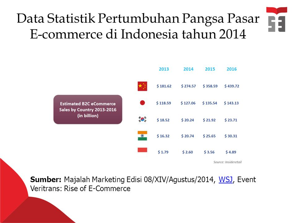 Data Statistik Pertumbuhan Pangsa Pasar E-commerce di Indonesia tahun 2014 Sumber: Majalah Marketing Edisi 08/XIV/Agustus/2014, WSJ, Event Veritrans: Rise of E-CommerceWSJ