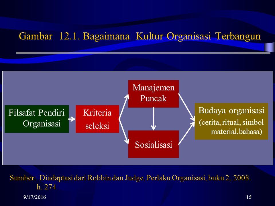 Gambar 12.1.