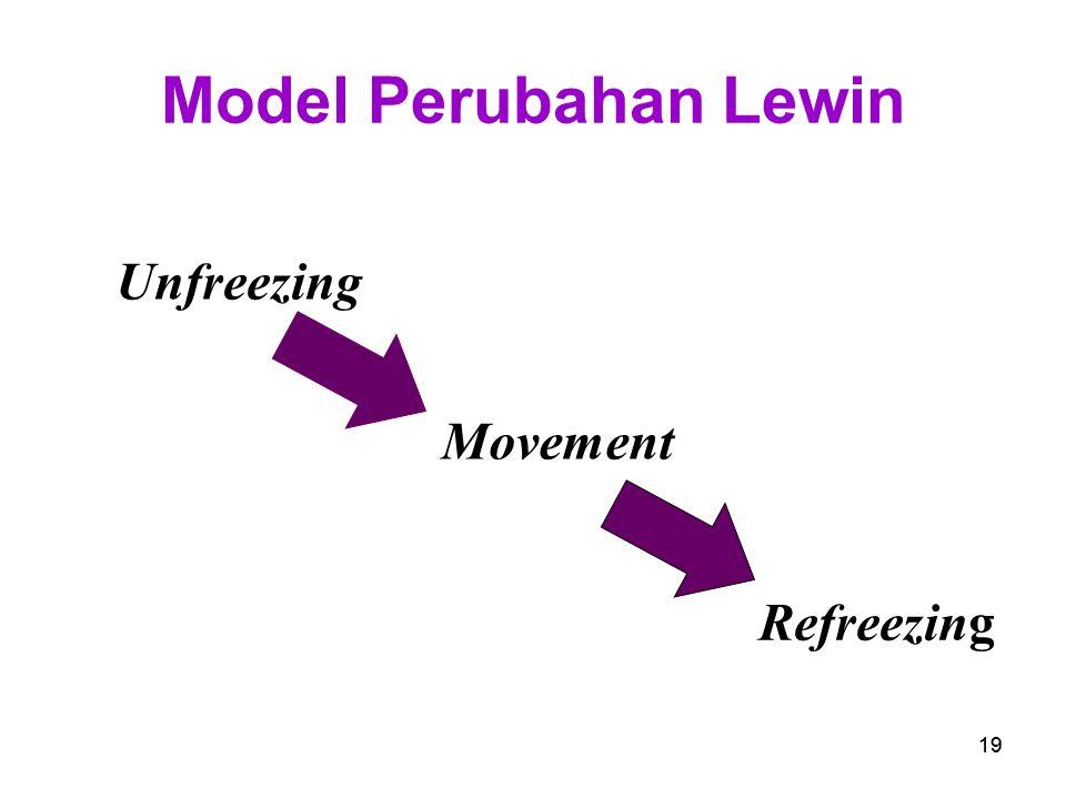 19 Model Perubahan Lewin Unfreezing Movement Refreezing