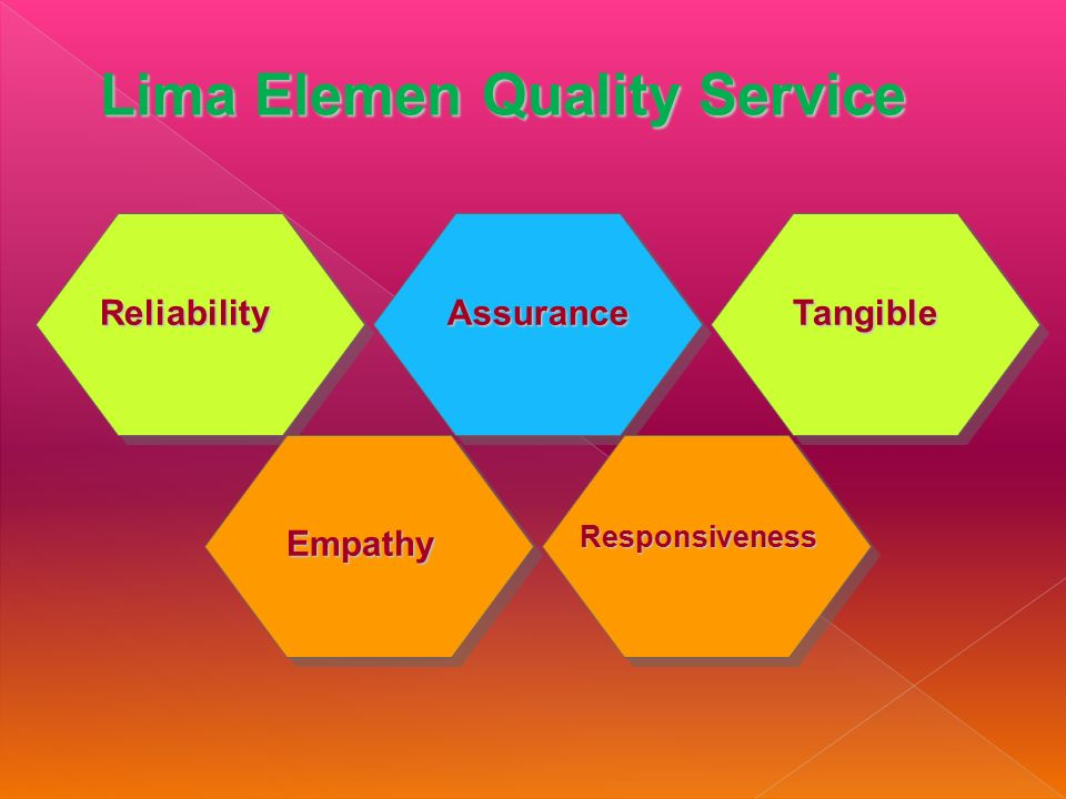 Lima Elemen Quality Service AssuranceTangible Empathy Responsiveness Reliability