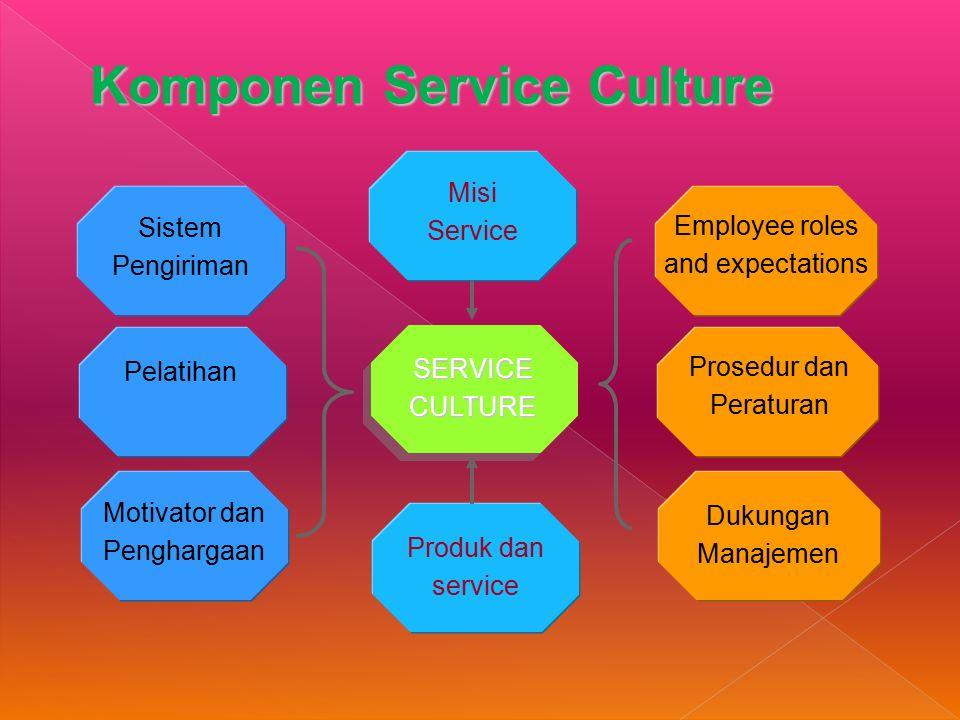 Komponen Service Culture Sistem Pengiriman Pelatihan Motivator dan Penghargaan Prosedur dan Peraturan Dukungan Manajemen Misi Service SERVICE CULTURE Produk dan service Employee roles and expectations