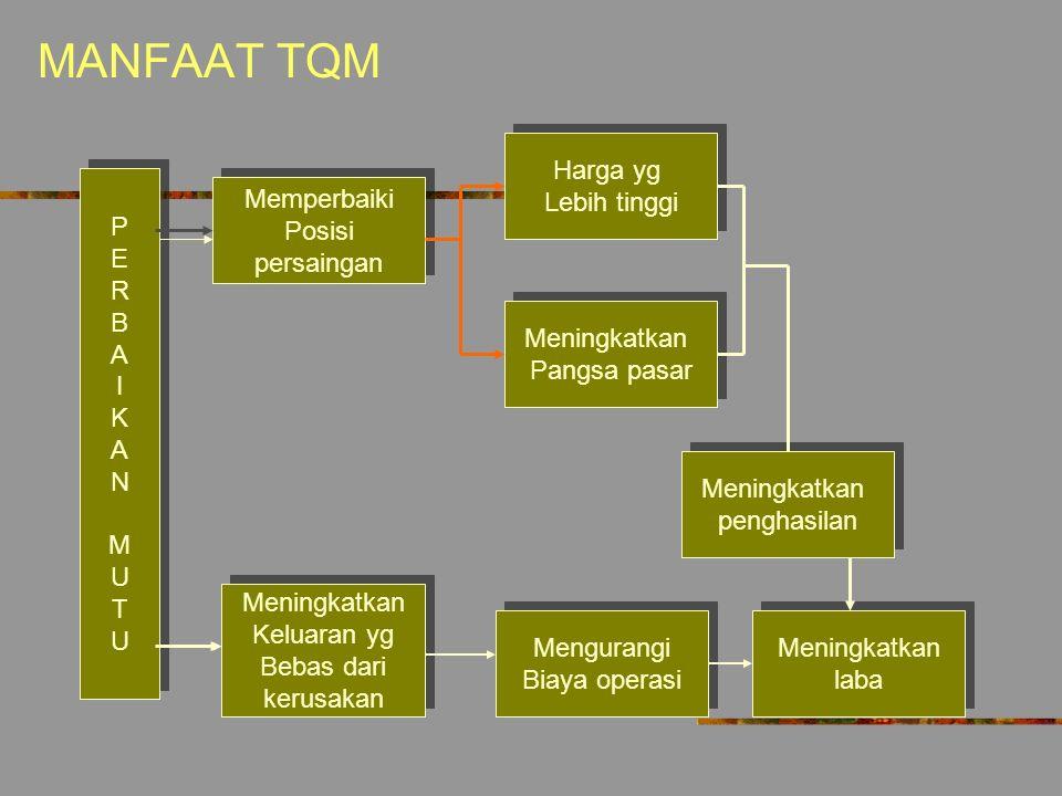 Bagaimana TQM bekerja? Employee Relations Operating Procedures Customer Satisfaction Financial Performance