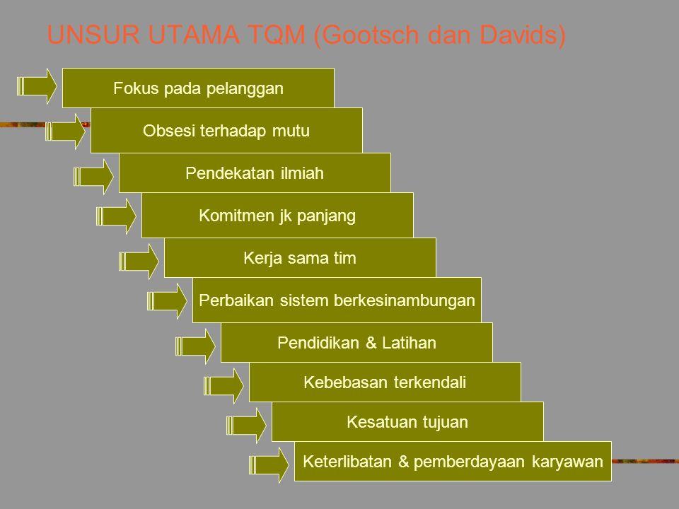 UNSUR TQM (Bound) Strategi nilai pelanggan (Manfaat yg diperoleh pelanggan: produk dan pelayanan) Sistem organisasional (Penyediaan nilai bagi pelangg