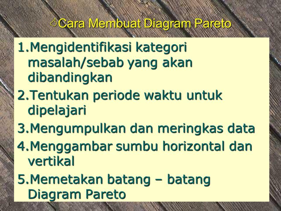 Diagram Pareto Pengertian dan Tujuan Diagram Pareto merupakan grafik batang khusus yang dapat digunakan sebagai alat interpretasi dalam : Diagram Pare