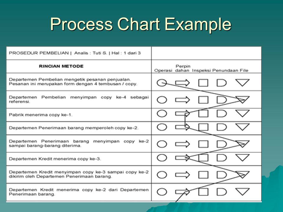  Menunjukkan urutan kejadian dalam proses  Menggambarkan hubungan aktivitas  Memiliki banyak kegunaan – Mengidentifikasi titik2 pengumpulan data –