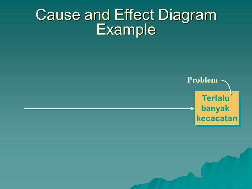  Digunakan untuk menemukan sumber masalah  Nama lain – Fish-bone diagram, Ishikawa diagram  Steps – Mengidentifikasi masalah yang akan diperbaiki –
