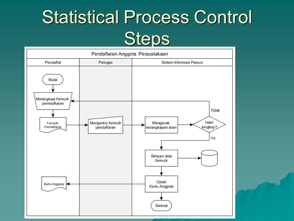  Menggunakan statistik & diagram kontrol untuk memberitahu kapan harus menyesuaikan proses  Developed by Shewhart in 1920's  Involves – Creating st